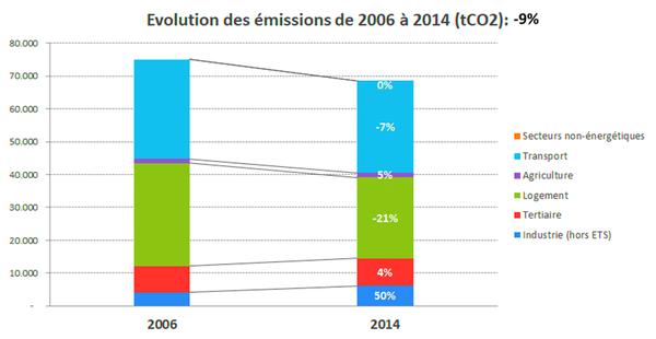Emissions de CO2 entre 2006 et 2014 par secteur