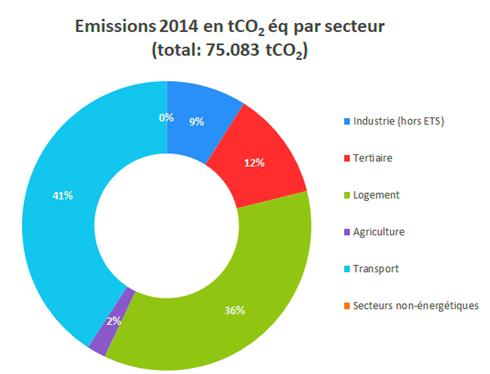 Graphique des émissions de CO2 par secteur en 2014