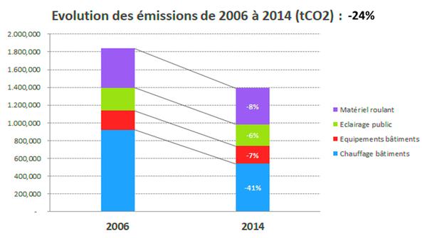 Graphique représentant l'évolution des émissions de CO2 de 2006 à 2014