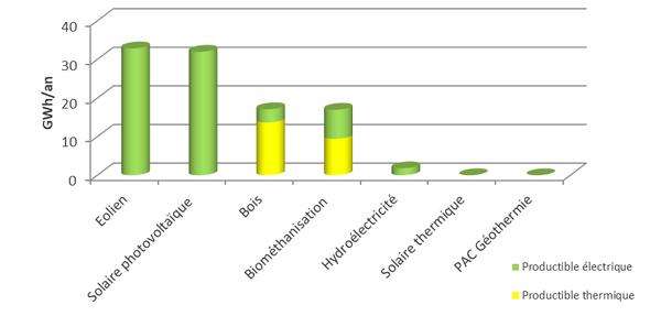 Graphique représentant le potentiel de production d'énergies renouvelables à Sprimont