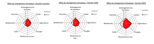Graphique représentant la vulnérabilité du territoire communal par secteur par rapport aux effets du réchauffement climatique